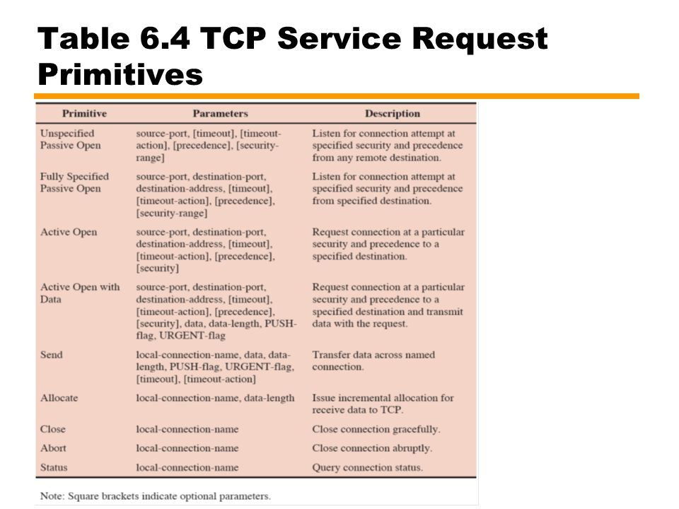 Table 6.4 TCP Service Request Primitives