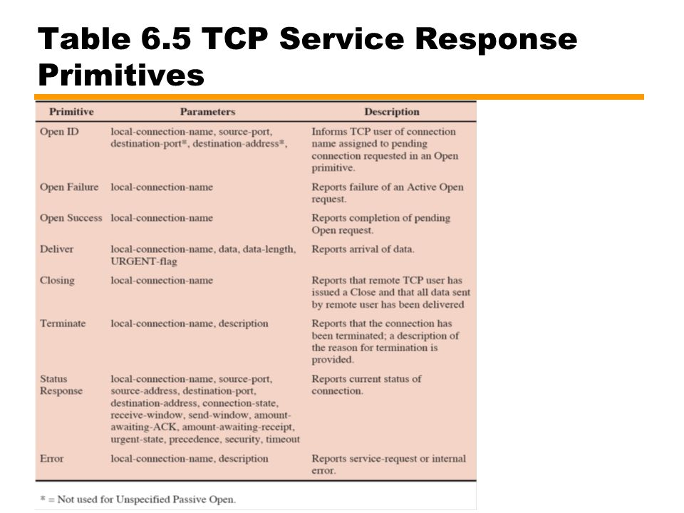 Table 6.5 TCP Service Response Primitives