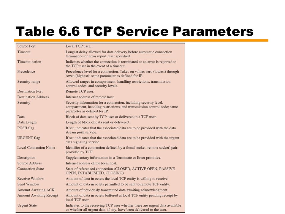 Table 6.6 TCP Service Parameters