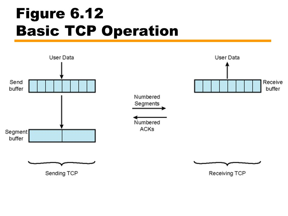 Figure 6.12 Basic TCP Operation