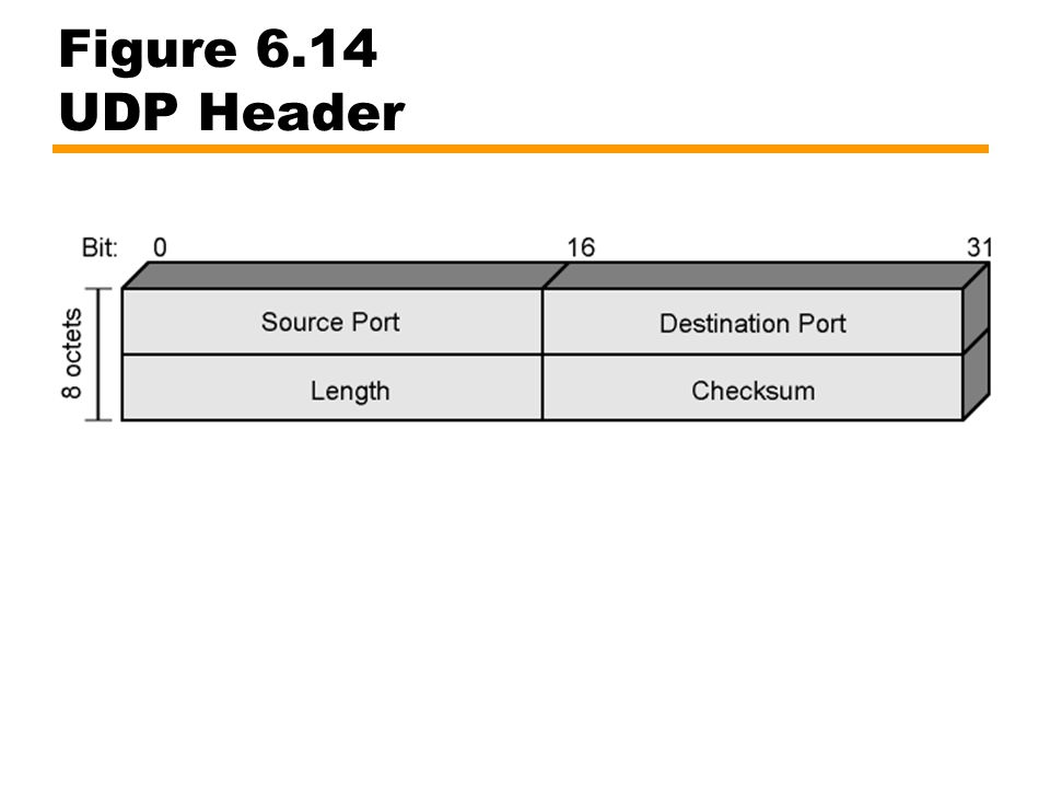 Figure 6.14 UDP Header