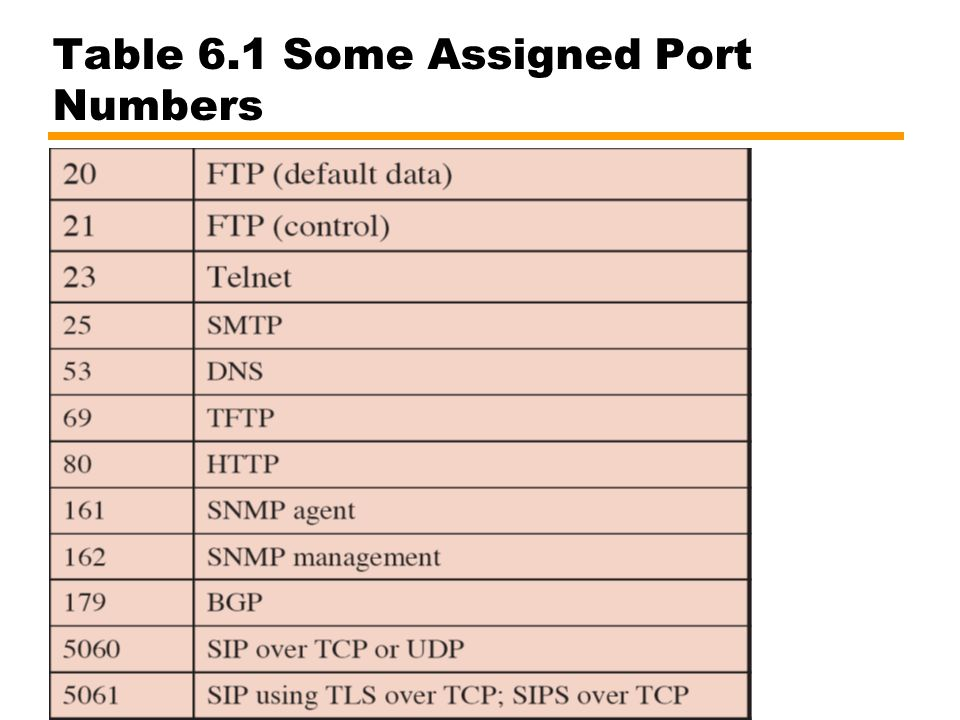 Table 6.1 Some Assigned Port Numbers