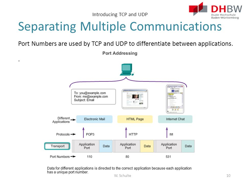 Introducing TCP and UDP Separating Multiple Communications