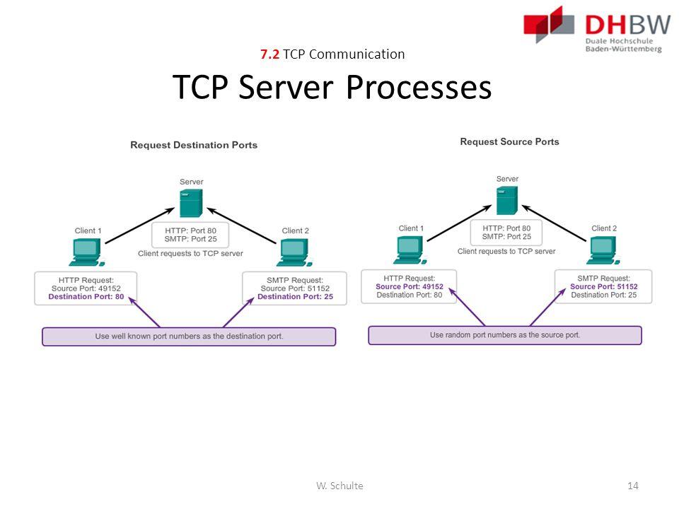 7.2 TCP Communication TCP Server Processes
