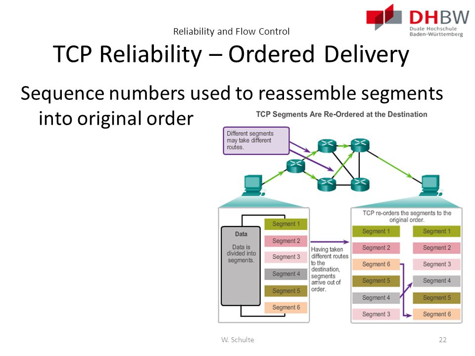 Reliability and Flow Control TCP Reliability – Ordered Delivery