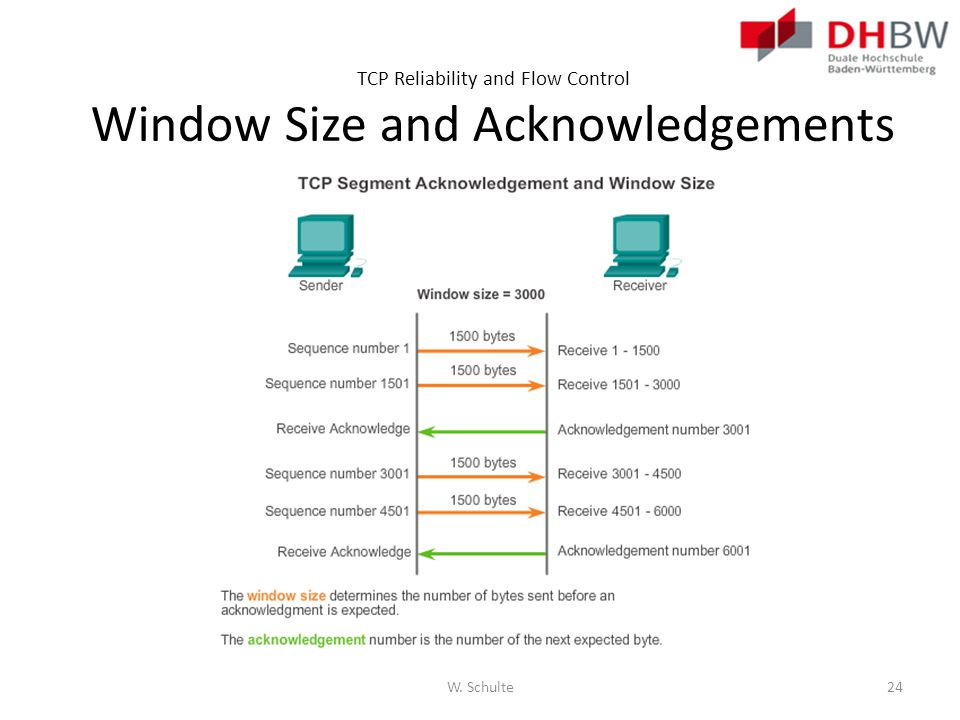 TCP Reliability and Flow Control Window Size and Acknowledgements