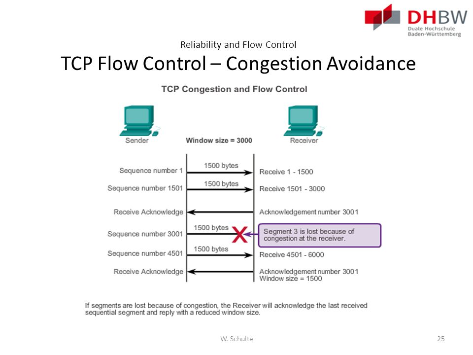 Reliability and Flow Control TCP Flow Control – Congestion Avoidance