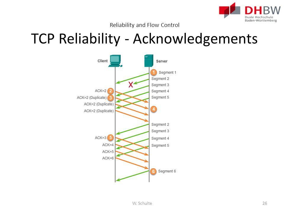 Reliability and Flow Control TCP Reliability - Acknowledgements
