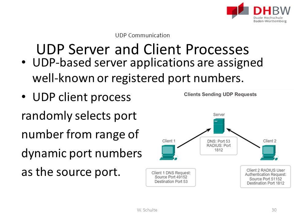 UDP Communication UDP Server and Client Processes