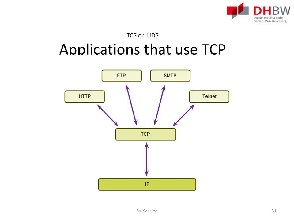TCP or UDP Applications that use TCP