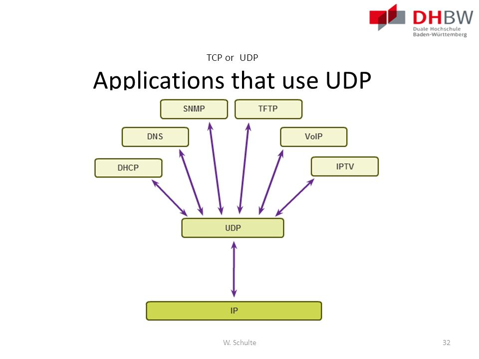 TCP or UDP Applications that use UDP