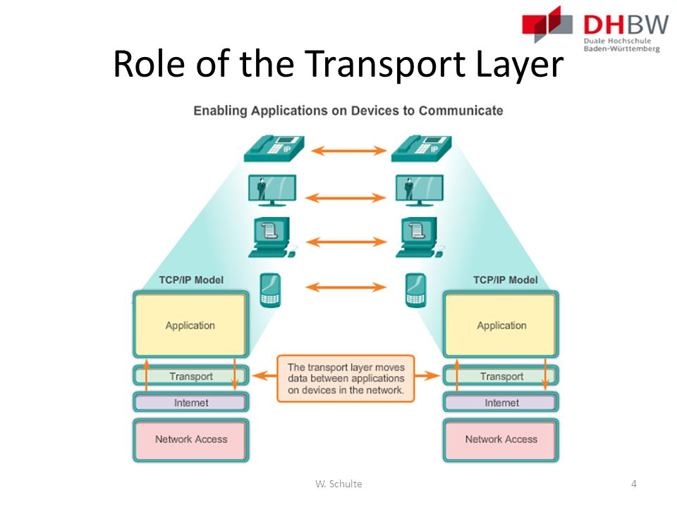 Role of the Transport Layer