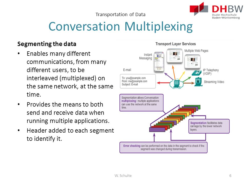 Transportation of Data Conversation Multiplexing
