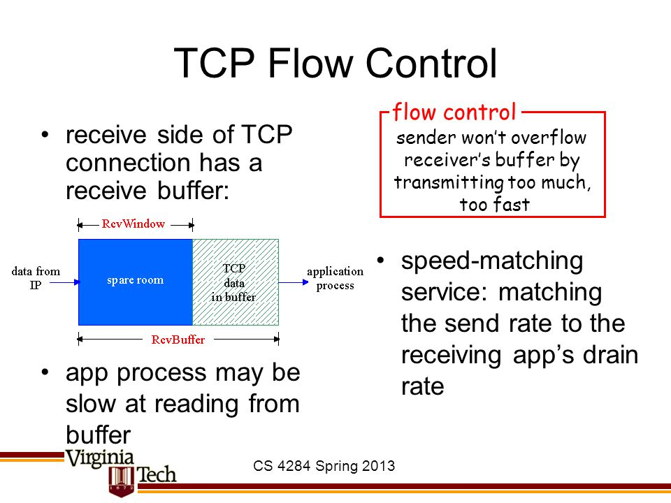 TCP Flow Control receive side of TCP connection has a receive buffer: