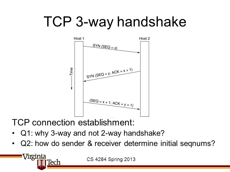 TCP 3-way handshake TCP connection establishment: