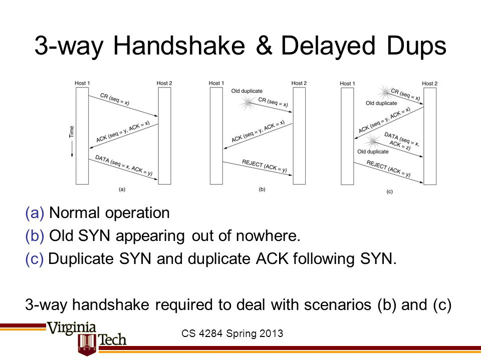 3-way Handshake & Delayed Dups