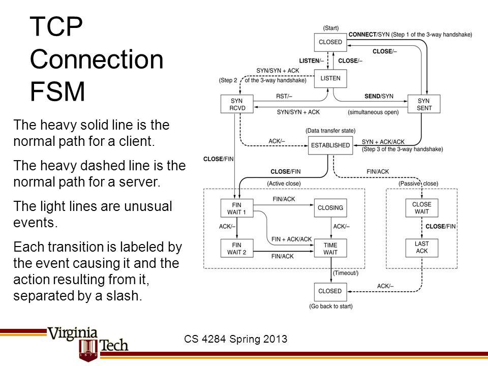 TCP Connection FSM The heavy solid line is the normal path for a client. The heavy dashed line is the normal path for a server.