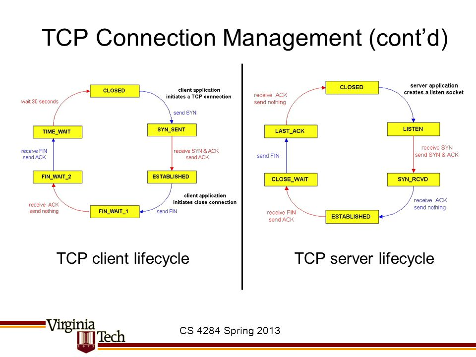 TCP Connection Management (cont'd)