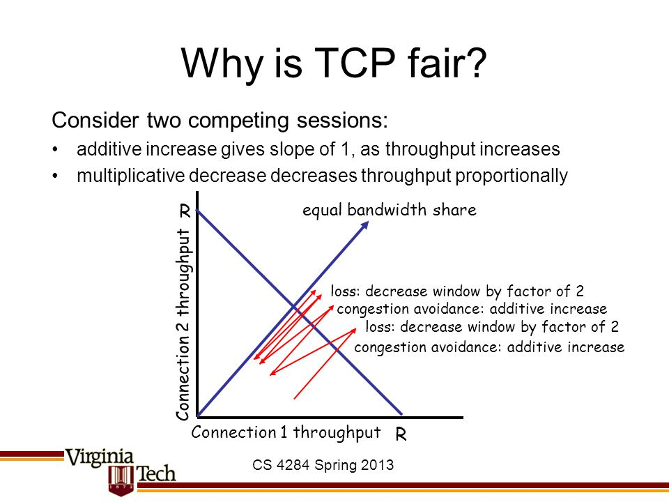 Why is TCP fair Consider two competing sessions: