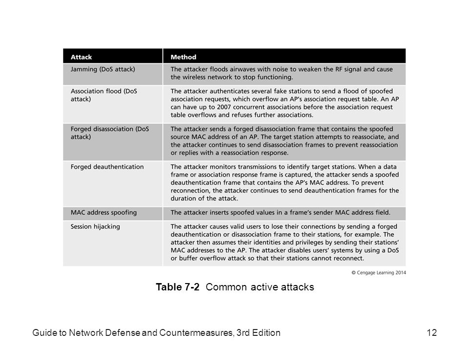 Table 7-2 Common active attacks