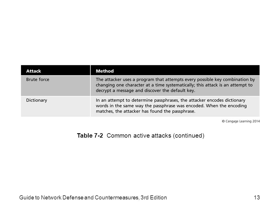 Table 7-2 Common active attacks (continued)