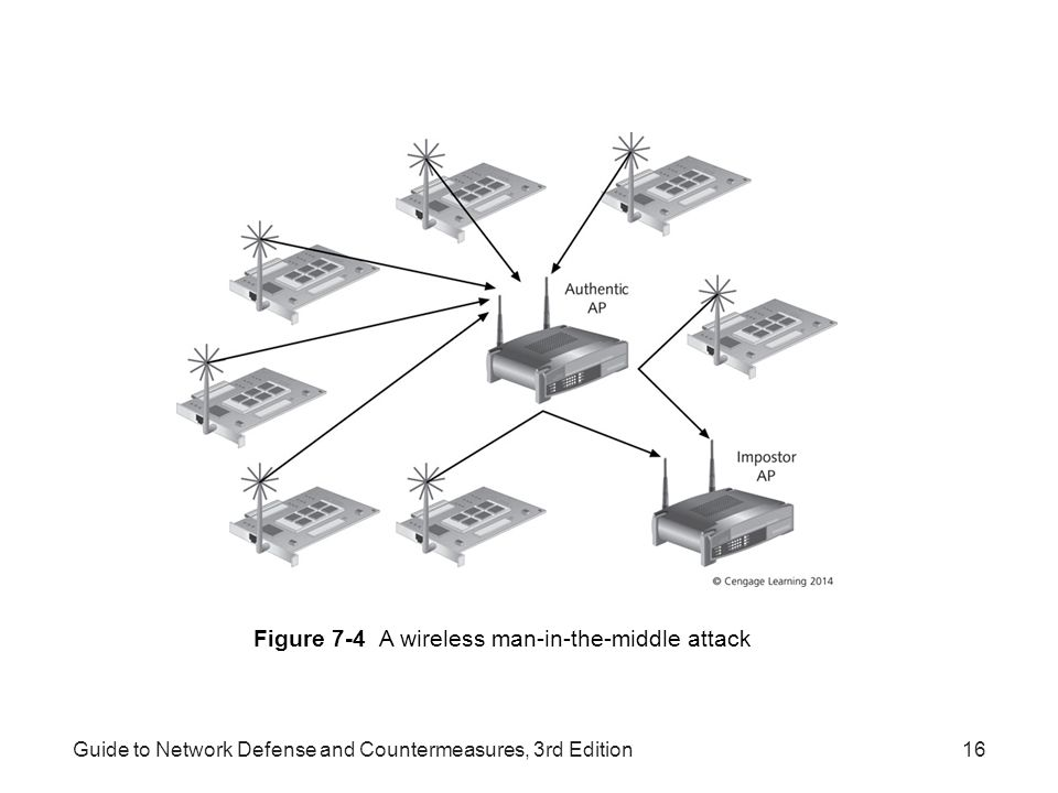 Figure 7-4 A wireless man-in-the-middle attack