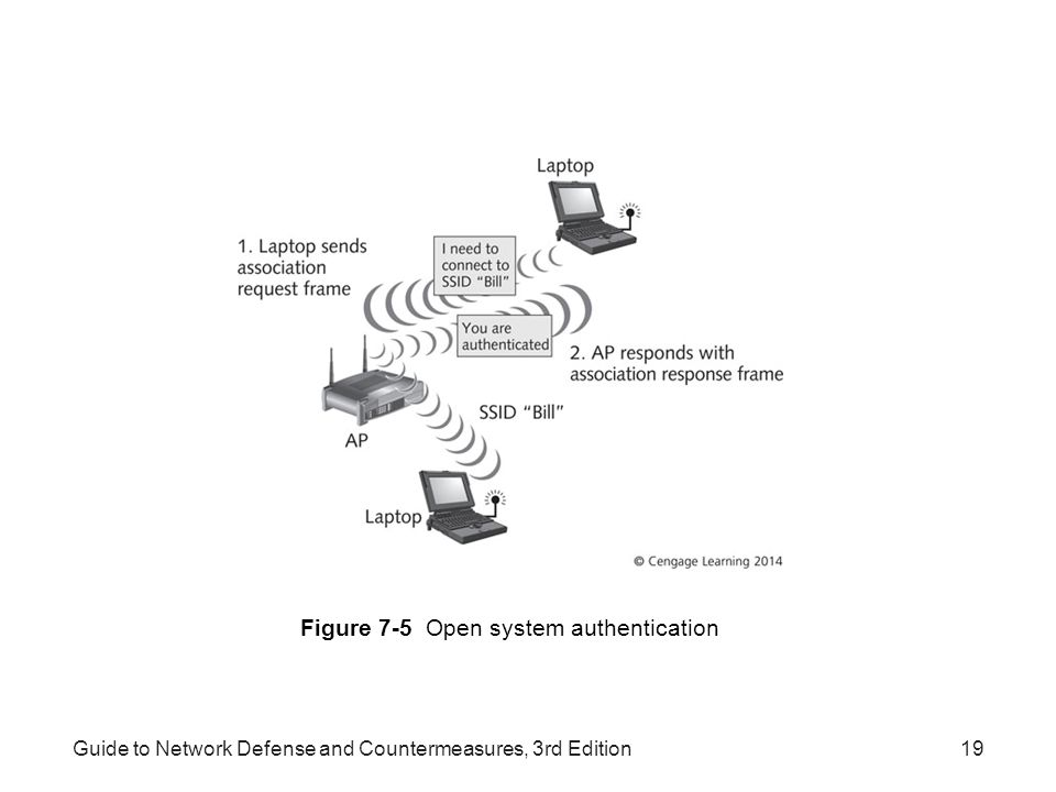 Figure 7-5 Open system authentication