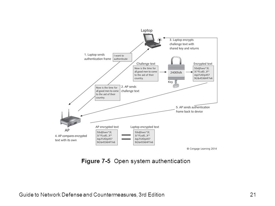 Figure 7-5 Open system authentication