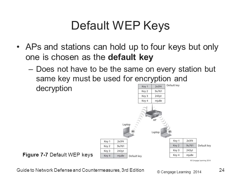Default WEP Keys APs and stations can hold up to four keys but only one is chosen as the default key.