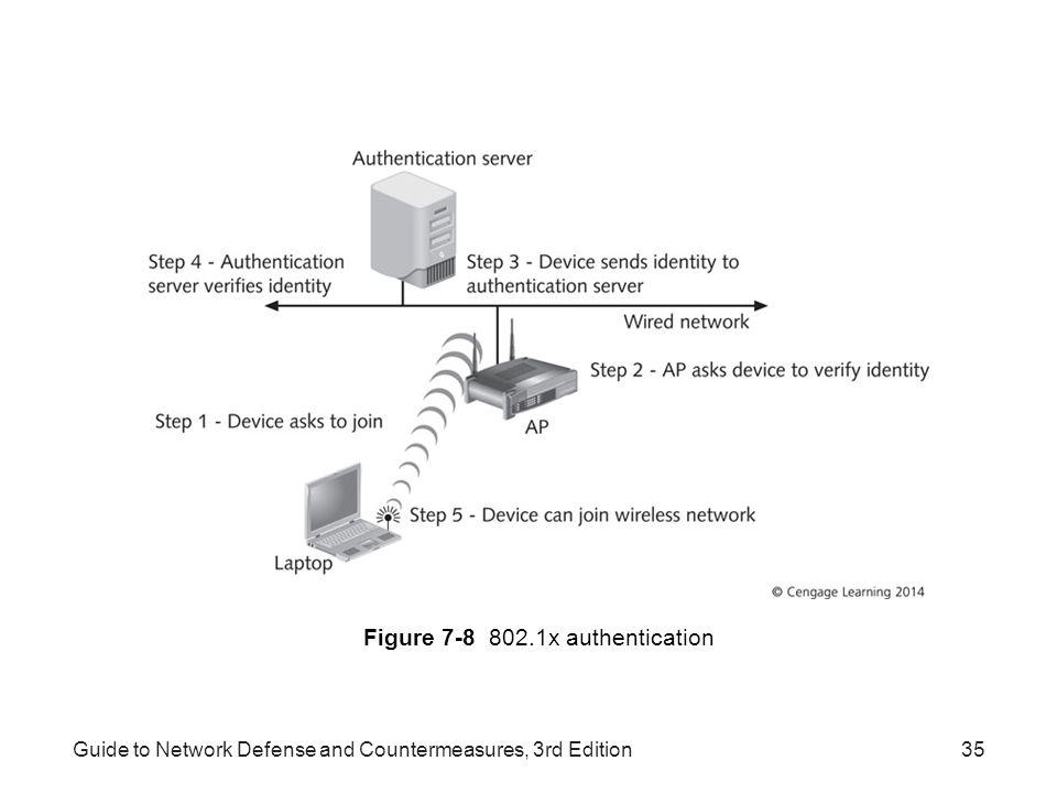 Figure 7-8 802.1x authentication