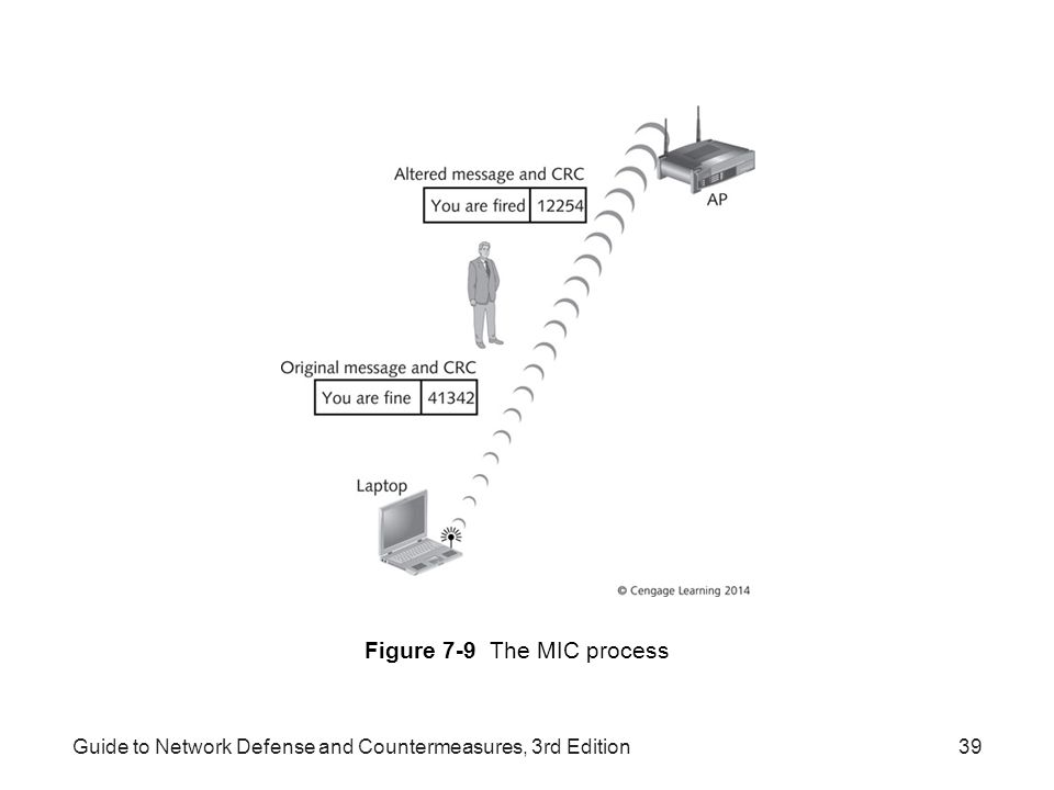Figure 7-9 The MIC process