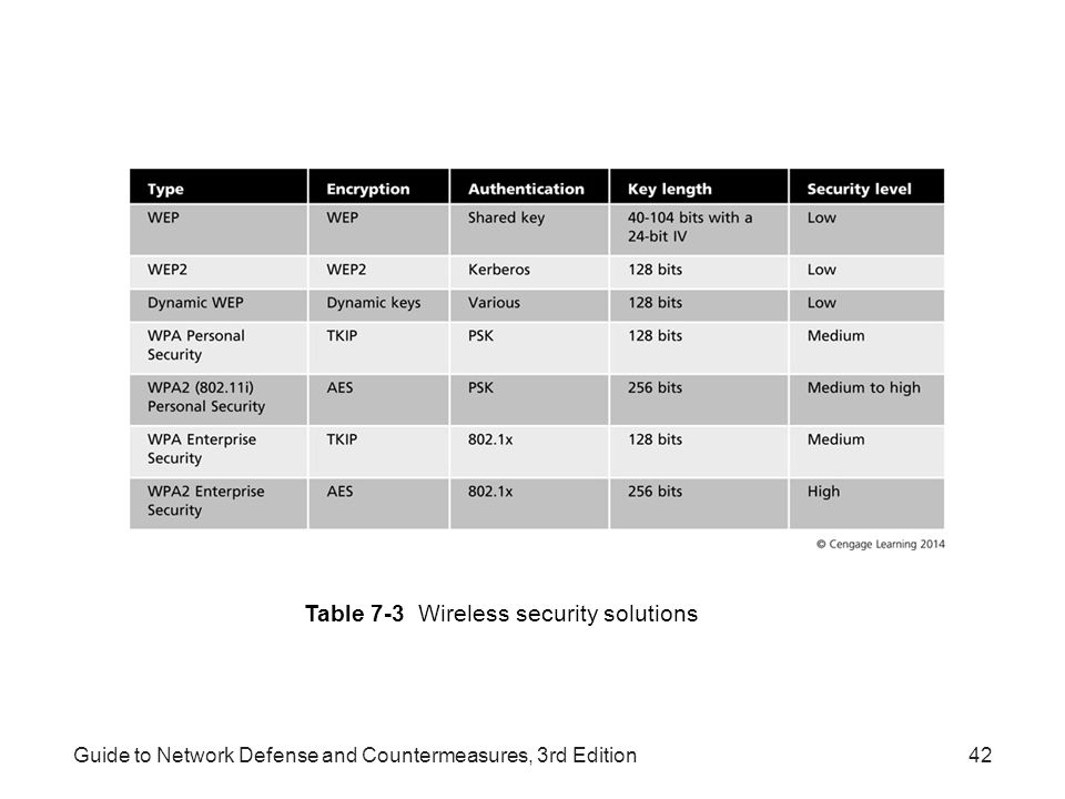 Table 7-3 Wireless security solutions
