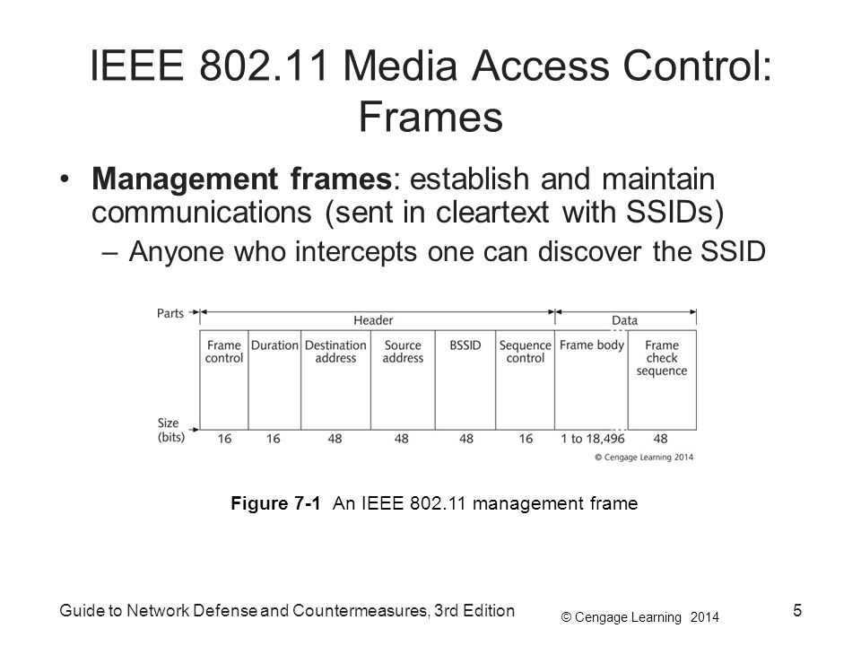 IEEE 802.11 Media Access Control: Frames