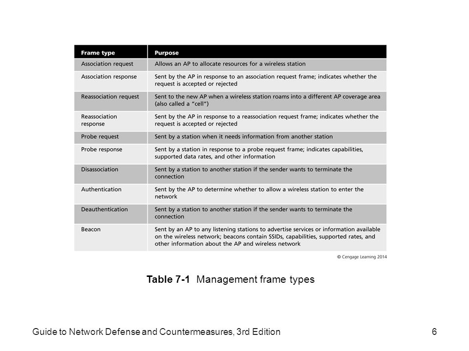 Table 7-1 Management frame types