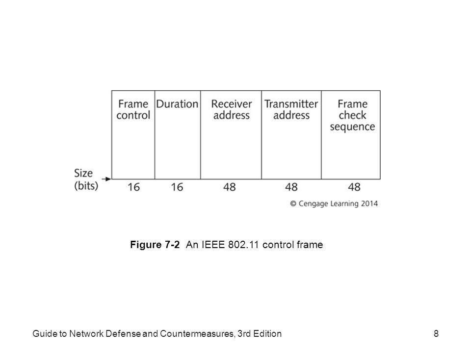 Figure 7-2 An IEEE 802.11 control frame