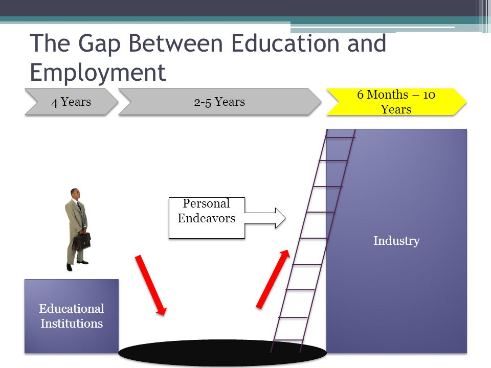 The Gap Between Education and Employment