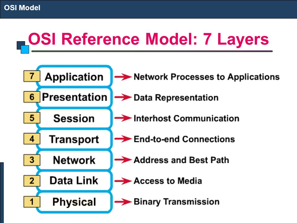 OSI Reference Model: 7 Layers