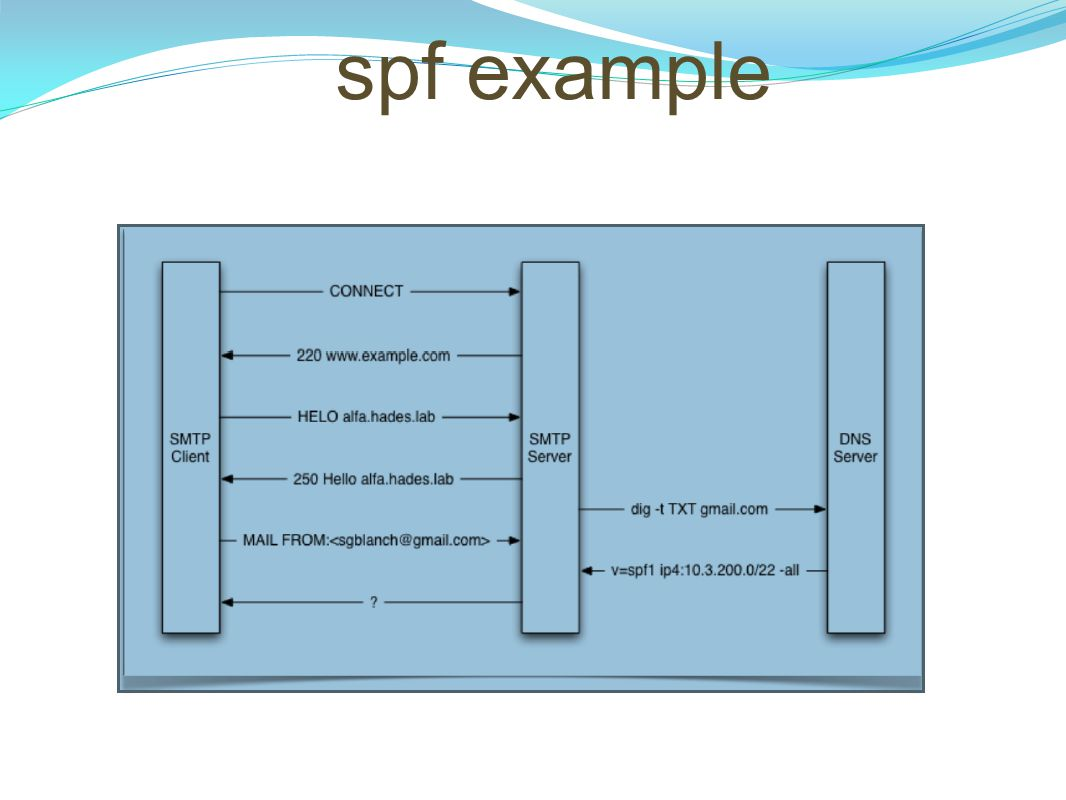spf example