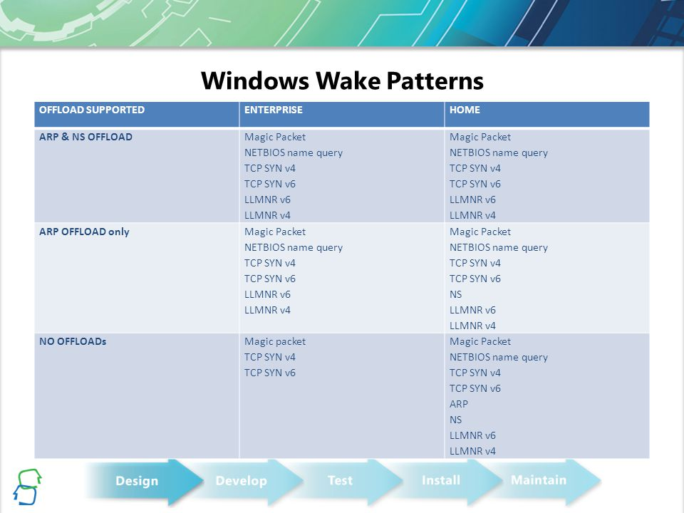 Windows Wake Patterns OFFLOAD SUPPORTED ENTERPRISE HOME