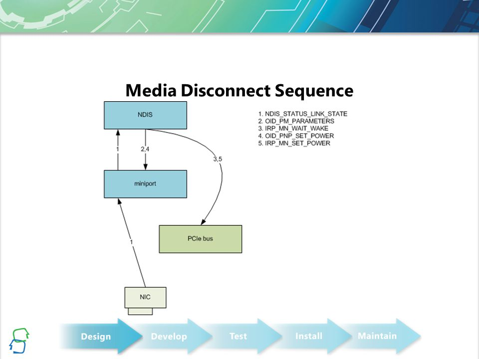 Media Disconnect Sequence