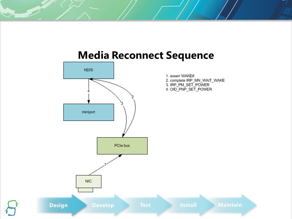 Media Reconnect Sequence