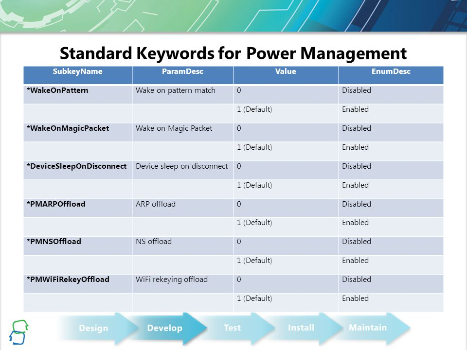 Standard Keywords for Power Management