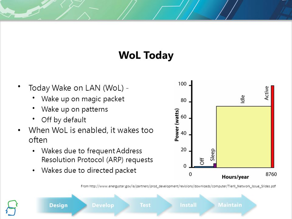 WoL Today Today Wake on LAN (WoL) -