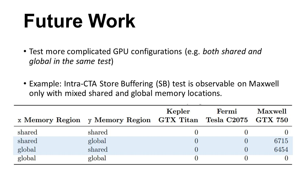 Future Work Test more complicated GPU configurations (e.g. both shared and global in the same test)