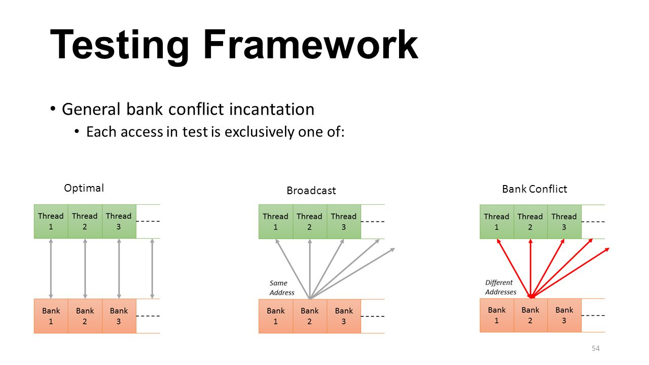 Testing Framework General bank conflict incantation