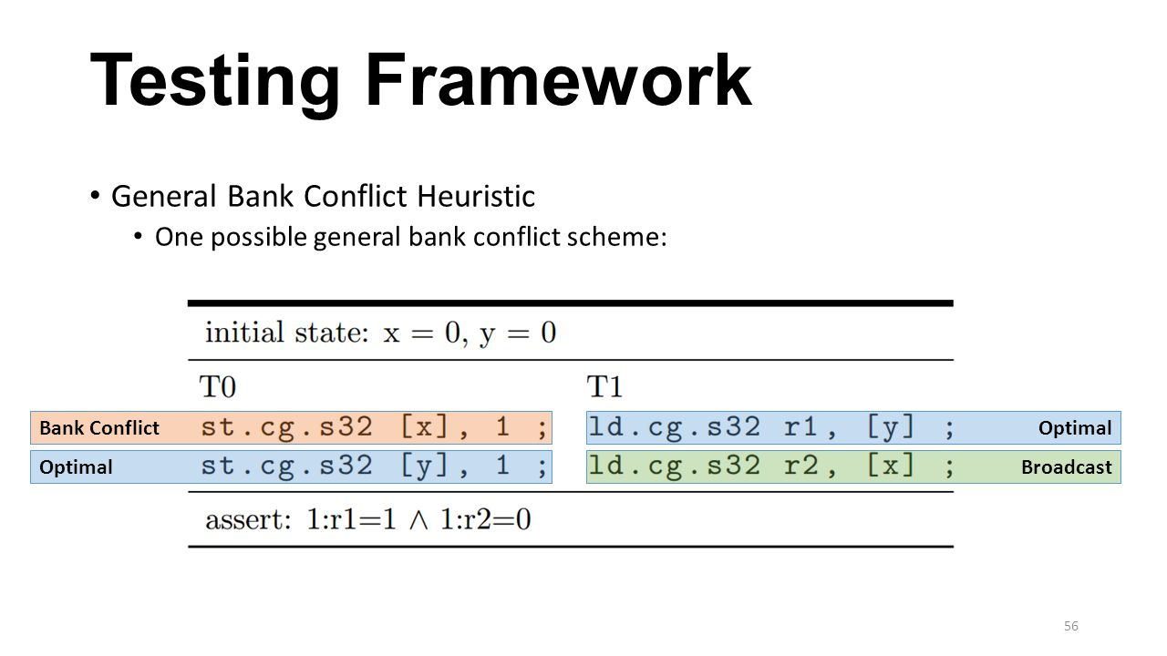 Testing Framework General Bank Conflict Heuristic
