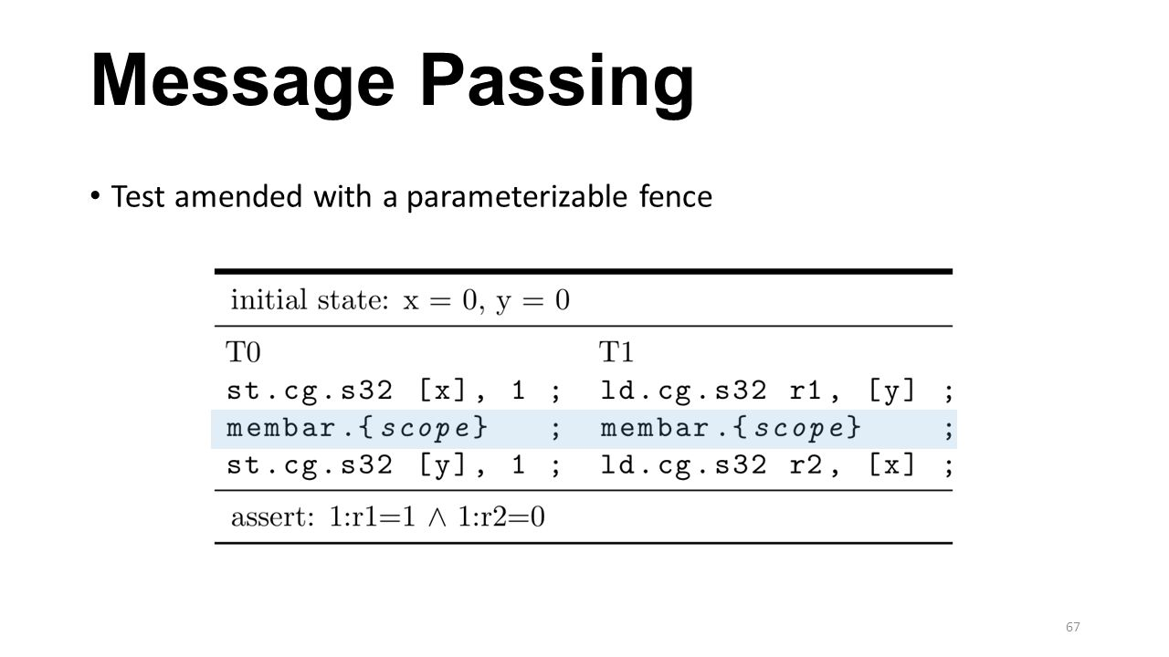 Message Passing Test amended with a parameterizable fence