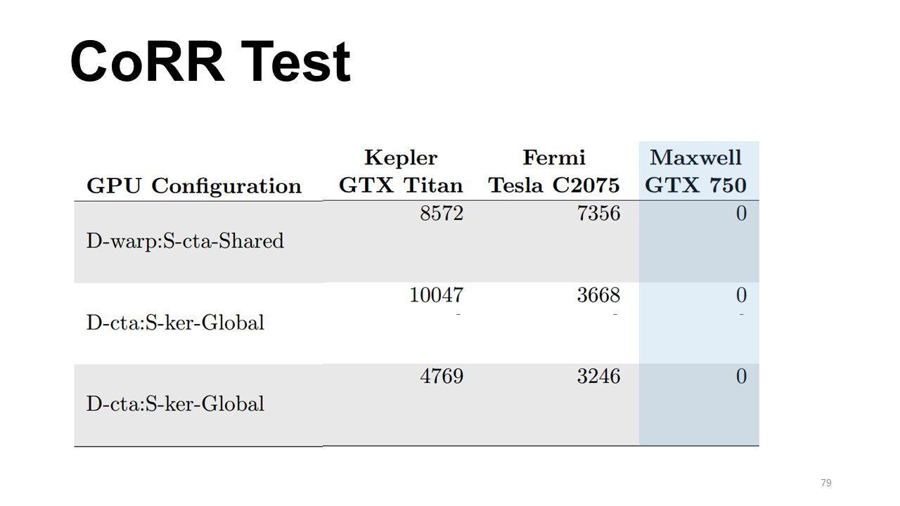 CoRR Test
