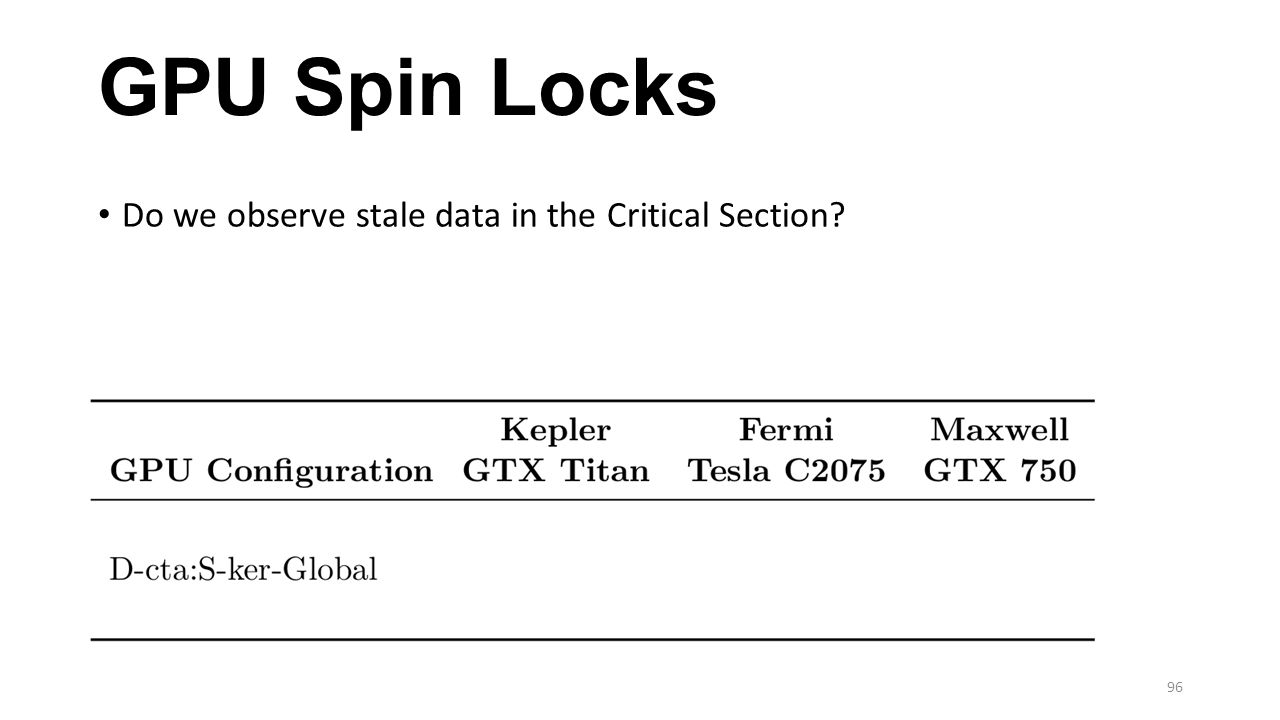 GPU Spin Locks Do we observe stale data in the Critical Section
