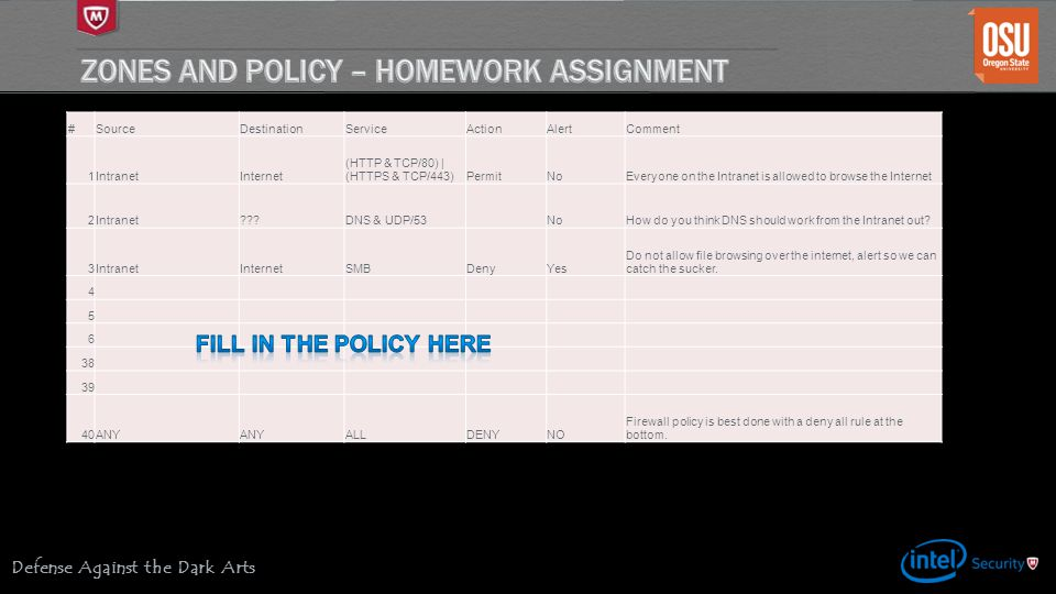 Zones and Policy – Homework assignment
